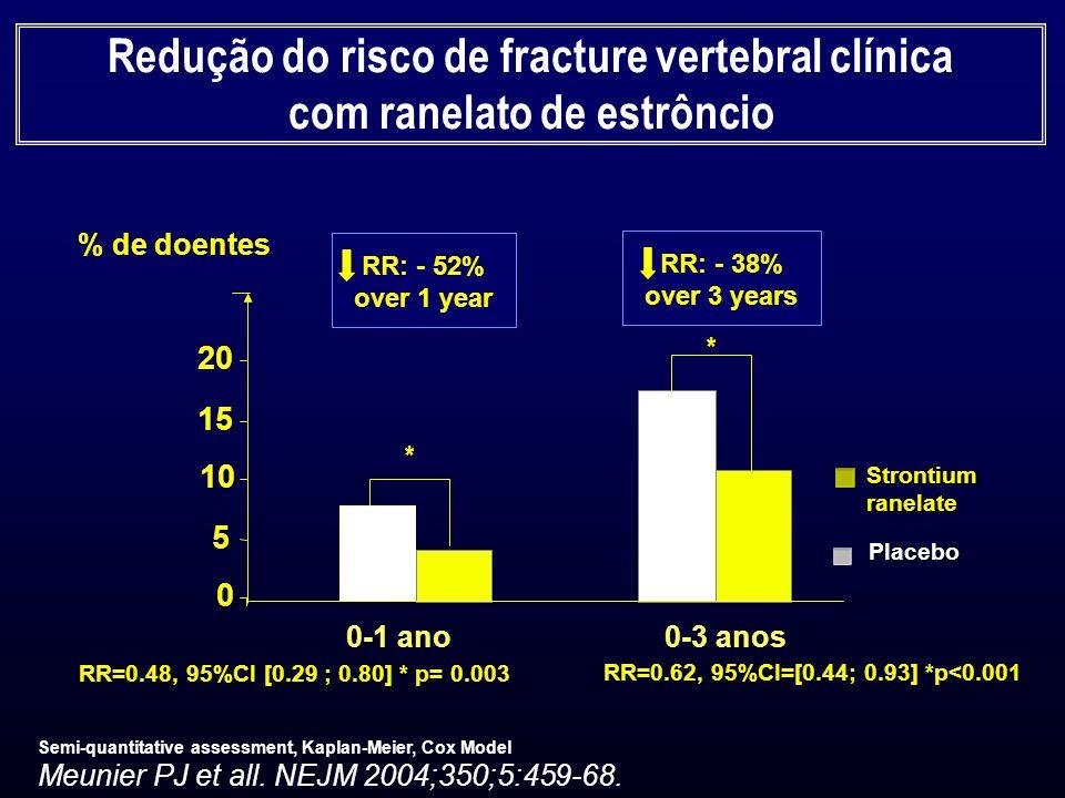 Redução do risco de fracture vertebral clínica com ranelato de estrôncio