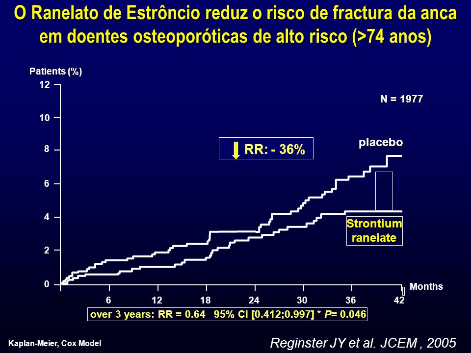 O Ranelato de Estrôncio reduz o risco de fractura da anca em doentes osteoporóticas de alto risco (>74 anos)