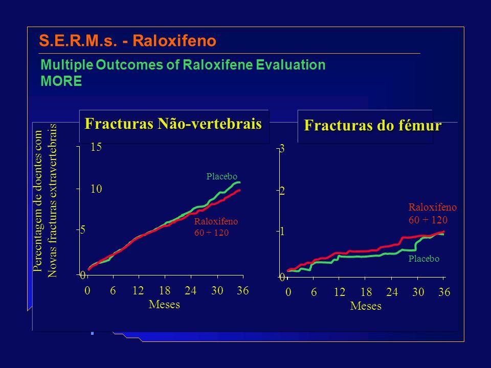 Fracturas Não-vertebrais