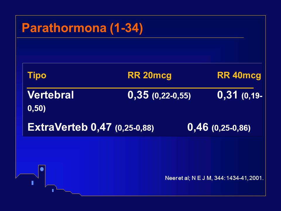 Parathormona (1-34) Vertebral 0,35 (0,22-0,55) 0,31 (0,19-0,50)