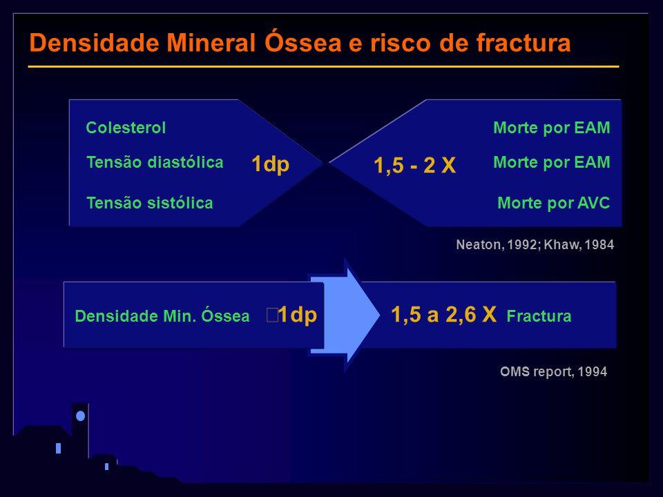 Densidade Mineral Óssea e risco de fractura