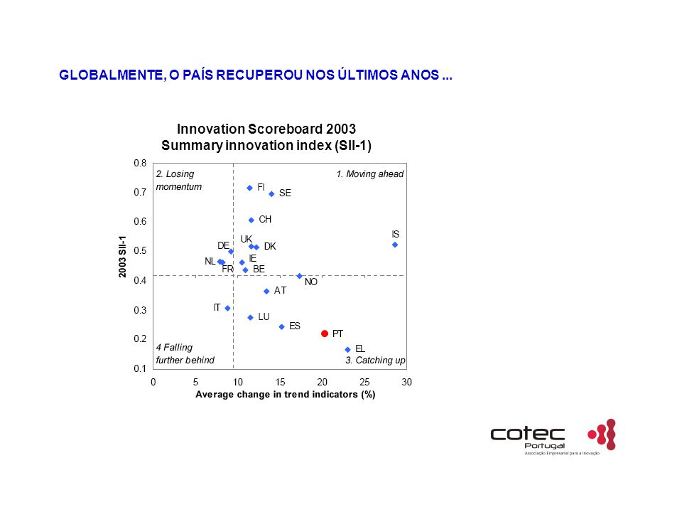 Innovation Scoreboard 2003 Summary innovation index (SII-1)