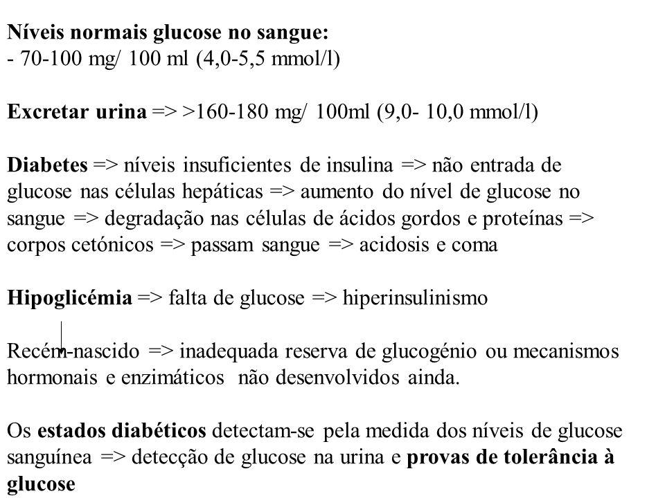 Níveis normais glucose no sangue: