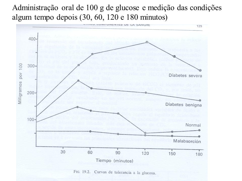 Administração oral de 100 g de glucose e medição das condições