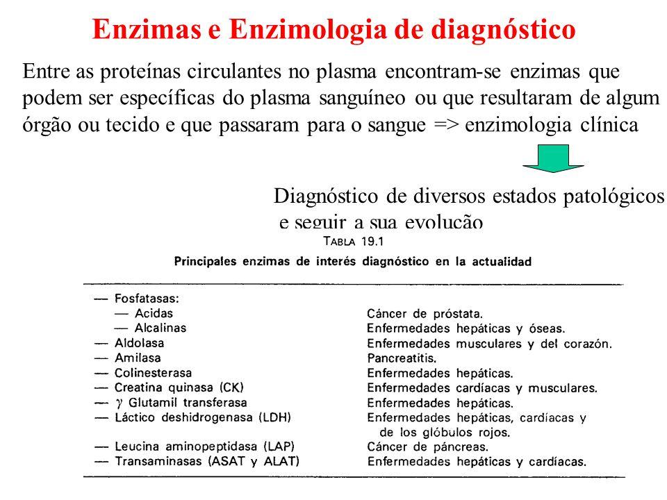 Enzimas e Enzimologia de diagnóstico