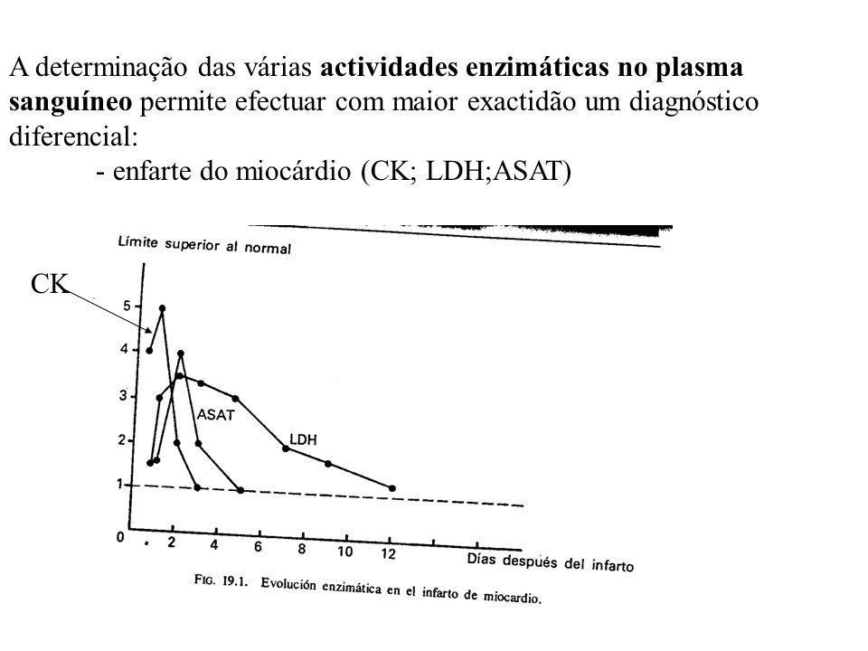 A determinação das várias actividades enzimáticas no plasma sanguíneo permite efectuar com maior exactidão um diagnóstico diferencial: