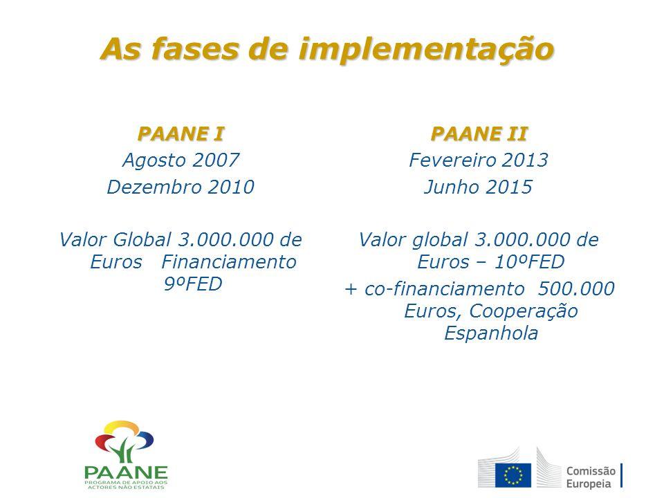 As fases de implementação