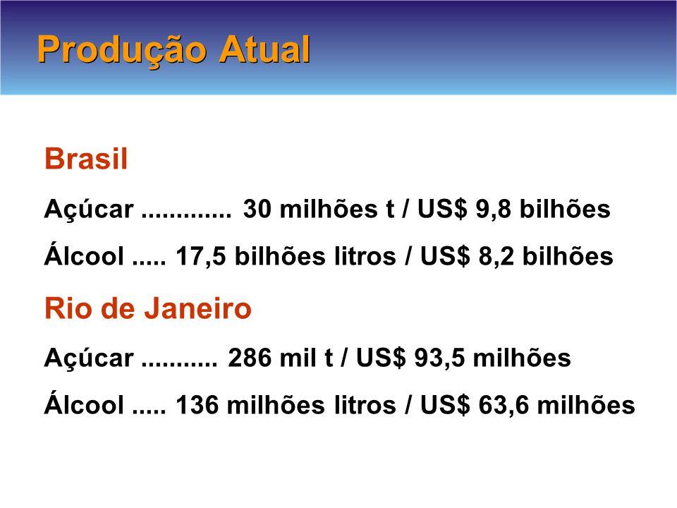 Produção Atual Brasil Rio de Janeiro