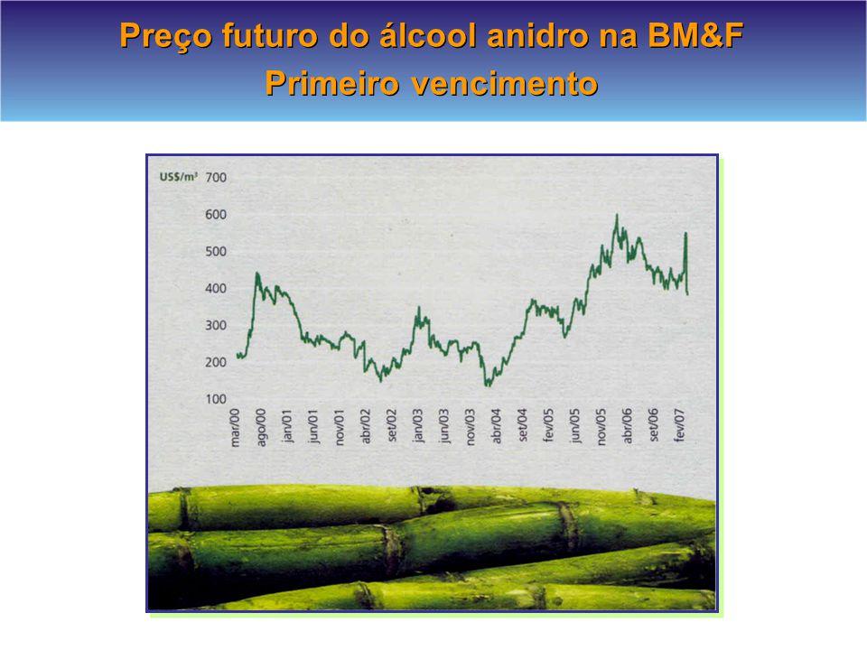 Preço futuro do álcool anidro na BM&F