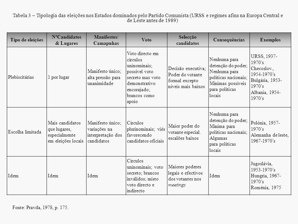 Tabela 3 – Tipologia das eleições nos Estados dominados pelo Partido Comunista (URSS e regimes afins na Europa Central e de Leste antes de 1989)