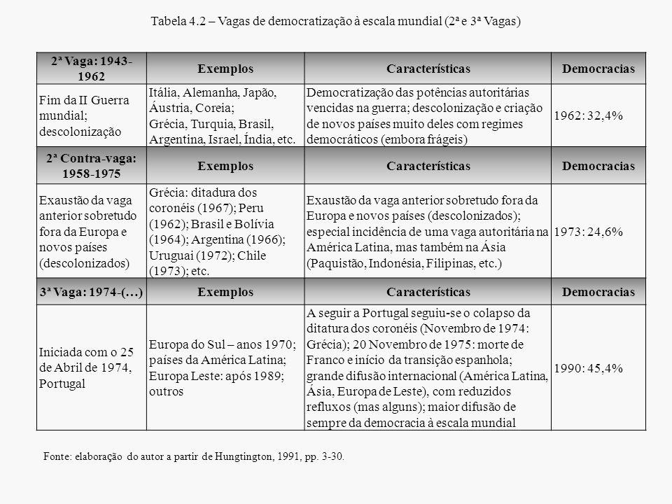 Tabela 4.2 – Vagas de democratização à escala mundial (2ª e 3ª Vagas)
