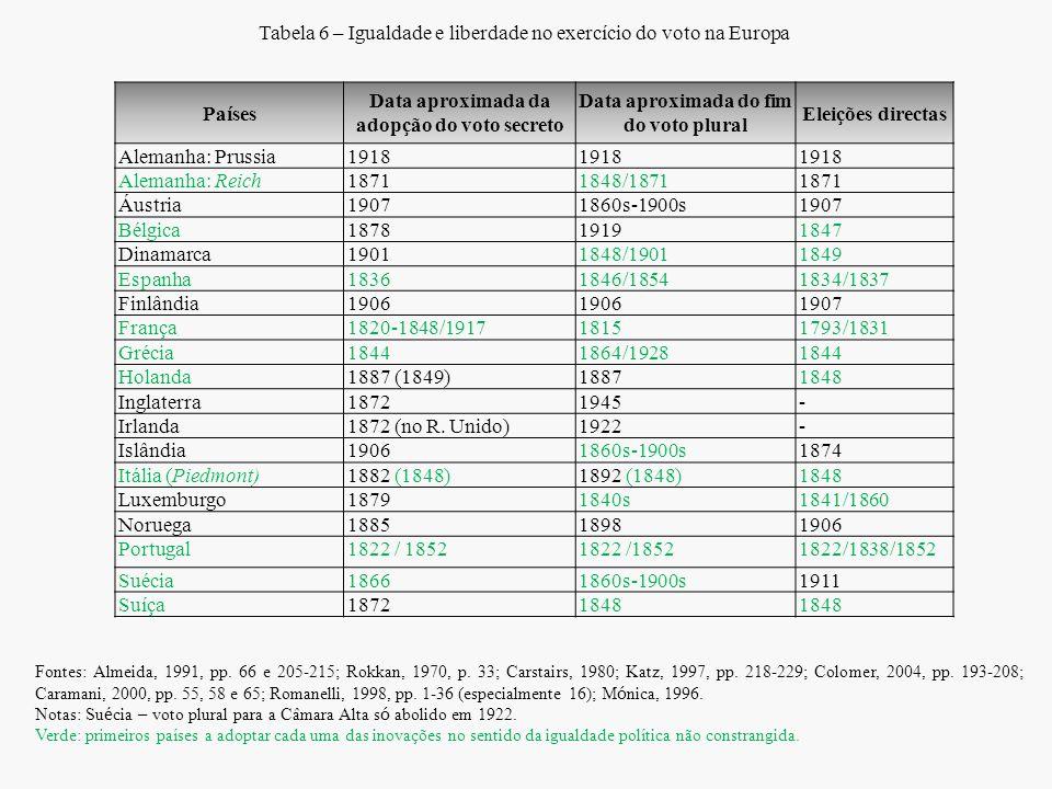 Tabela 6 – Igualdade e liberdade no exercício do voto na Europa