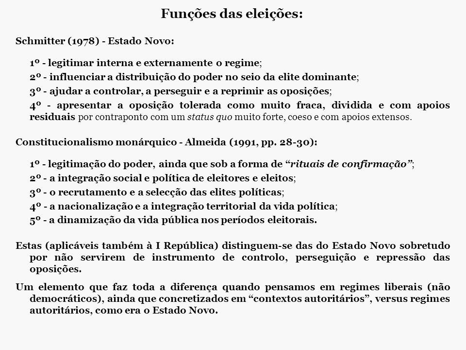 Funções das eleições: Schmitter (1978) - Estado Novo:
