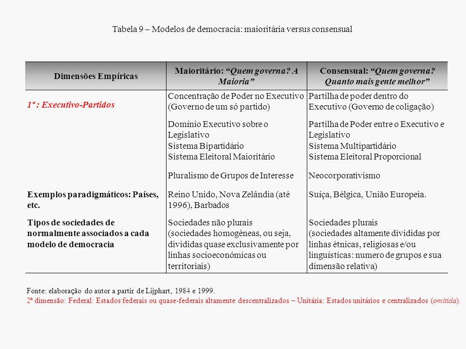 Tabela 9 – Modelos de democracia: maioritária versus consensual