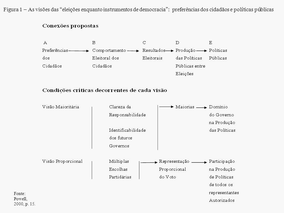 Figura 1 – As visões das eleições enquanto instrumentos de democracia : preferências dos cidadãos e políticas públicas