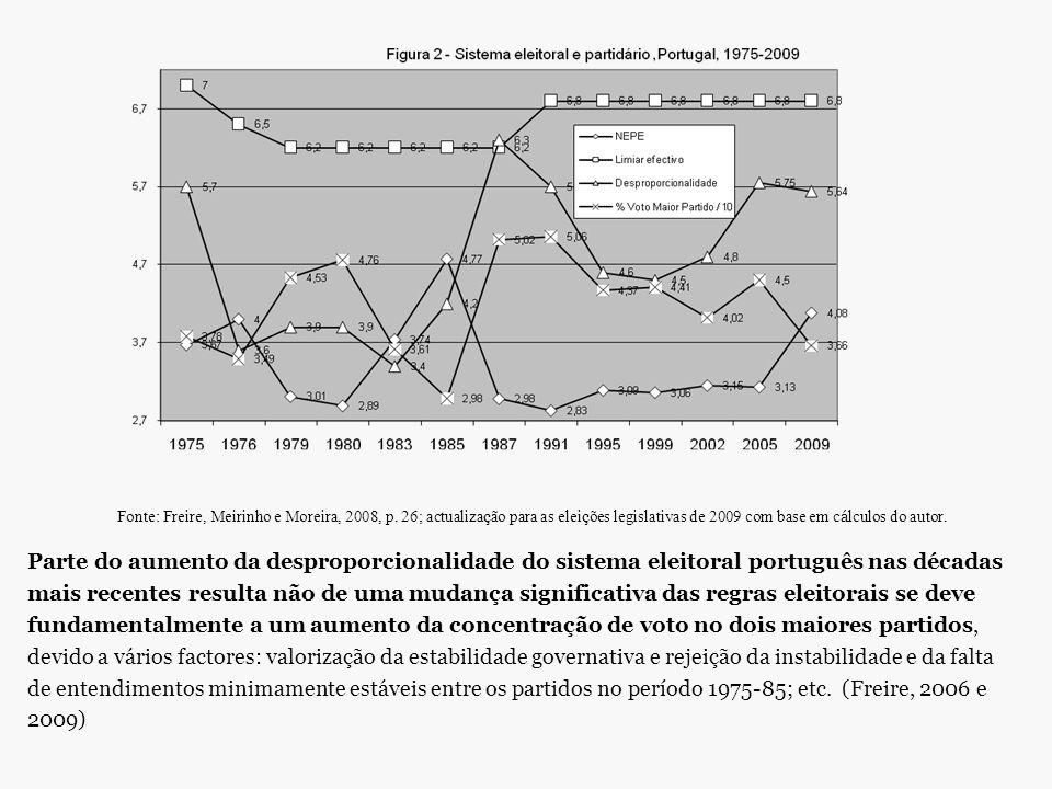 Fonte: Freire, Meirinho e Moreira, 2008, p