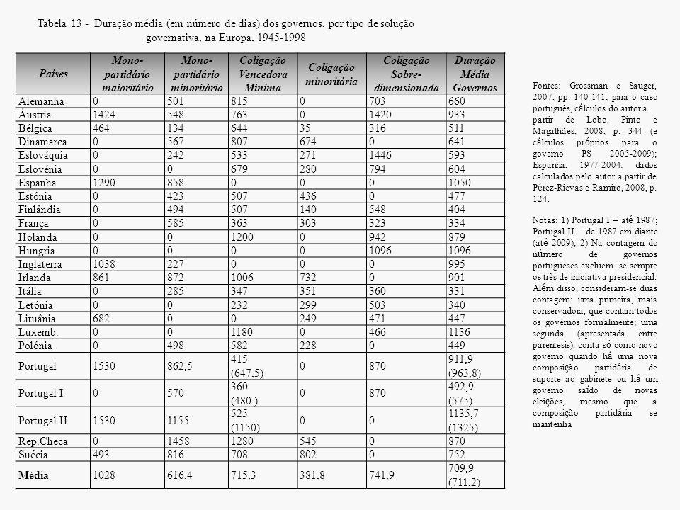 Tabela 13 - Duração média (em número de dias) dos governos, por tipo de solução governativa, na Europa, 1945-1998