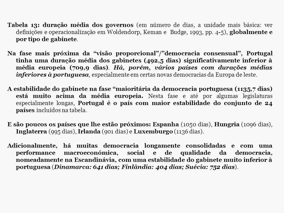 Tabela 13: duração média dos governos (em número de dias, a unidade mais básica: ver definições e operacionalização em Woldendorp, Keman e Budge, 1993, pp. 4-5), globalmente e por tipo de gabinete.