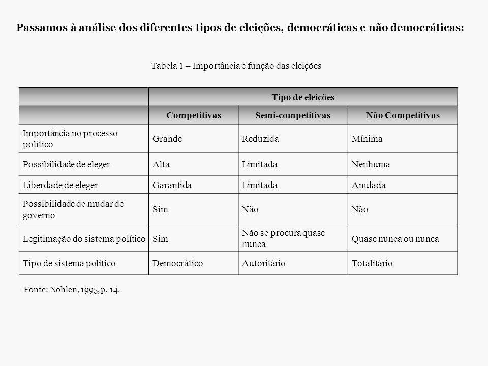 Tabela 1 – Importância e função das eleições