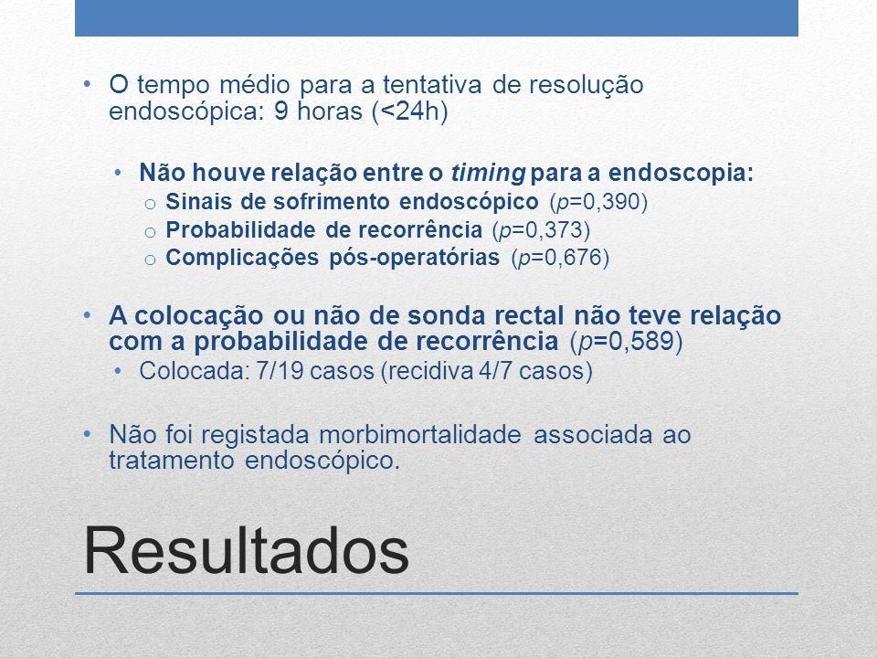O tempo médio para a tentativa de resolução endoscópica: 9 horas (<24h)