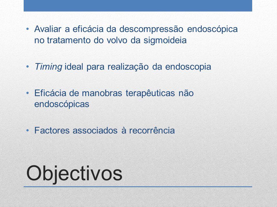 Avaliar a eficácia da descompressão endoscópica no tratamento do volvo da sigmoideia
