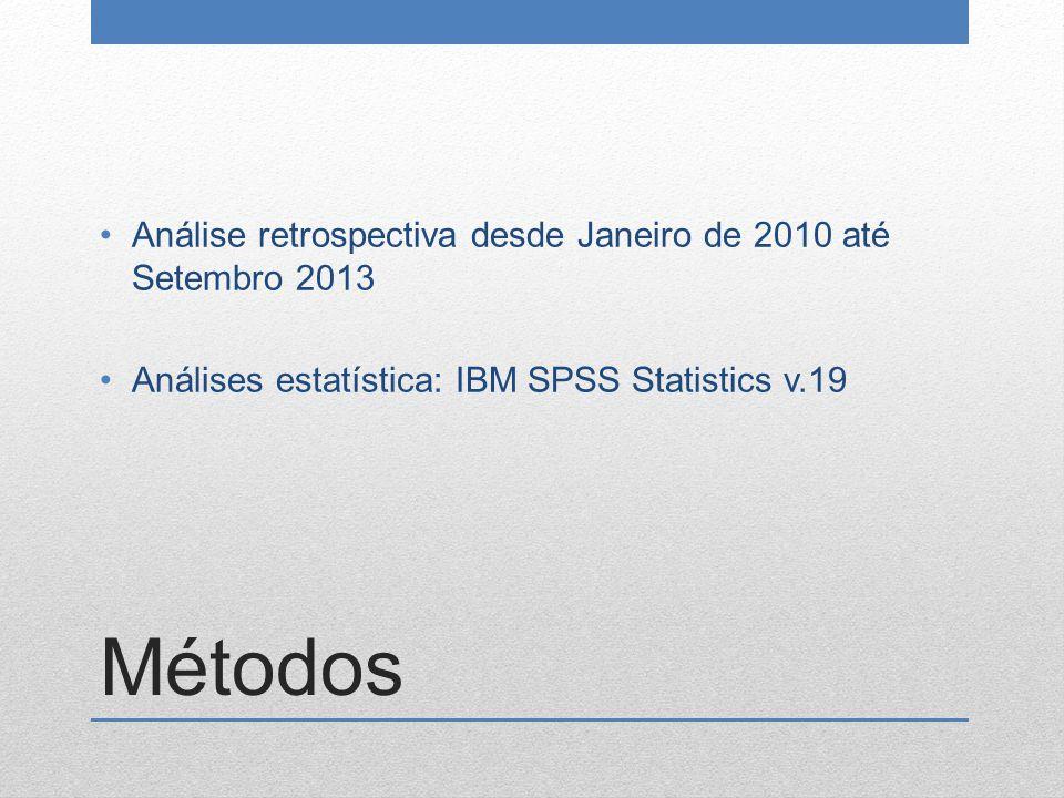 Métodos Análise retrospectiva desde Janeiro de 2010 até Setembro 2013