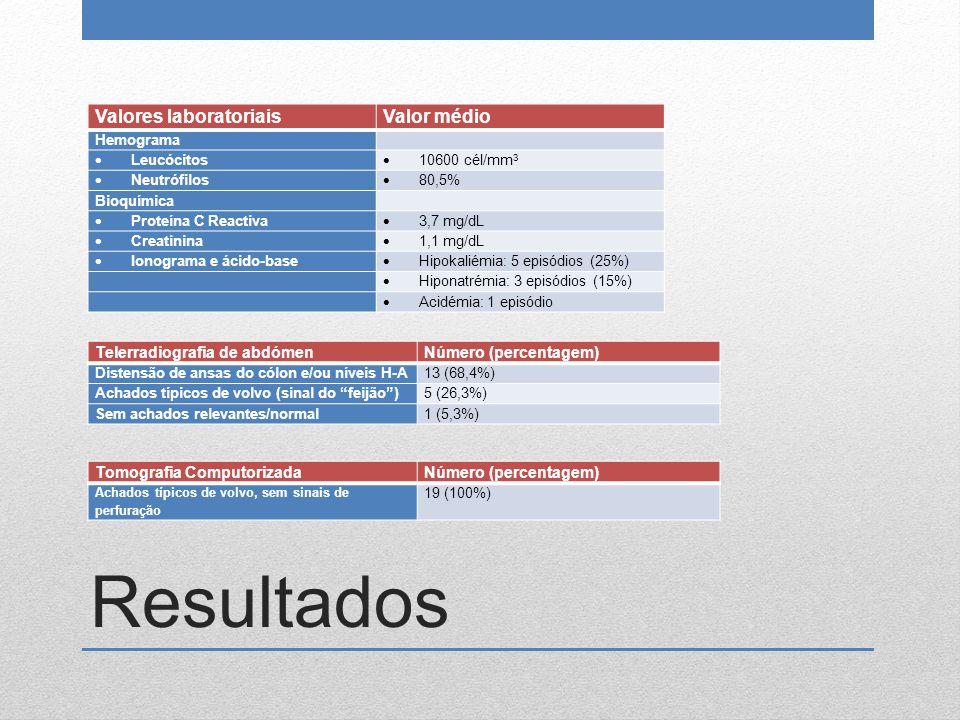 Resultados Valores laboratoriais Valor médio