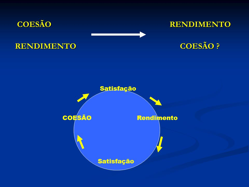 COESÃO RENDIMENTO RENDIMENTO COESÃO Satisfação COESÃO Rendimento