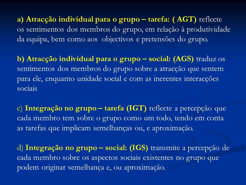 a) Atracção individual para o grupo – tarefa: ( AGT) reflecte os sentimentos dos membros do grupo, em relação à produtividade da equipa, bem como aos objectivos e pretensões do grupo.
