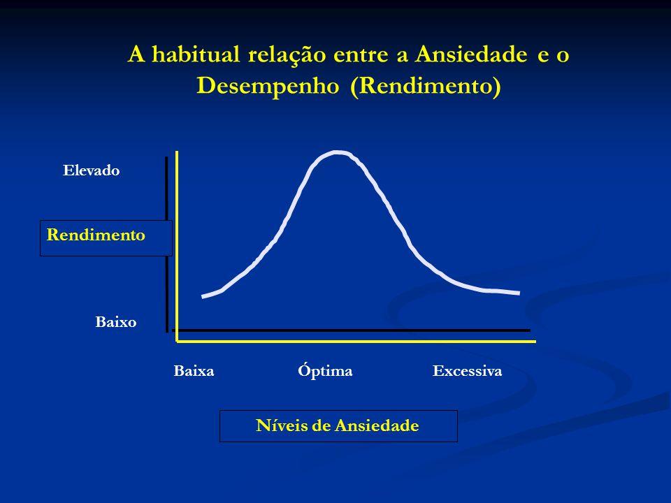A habitual relação entre a Ansiedade e o Desempenho (Rendimento)
