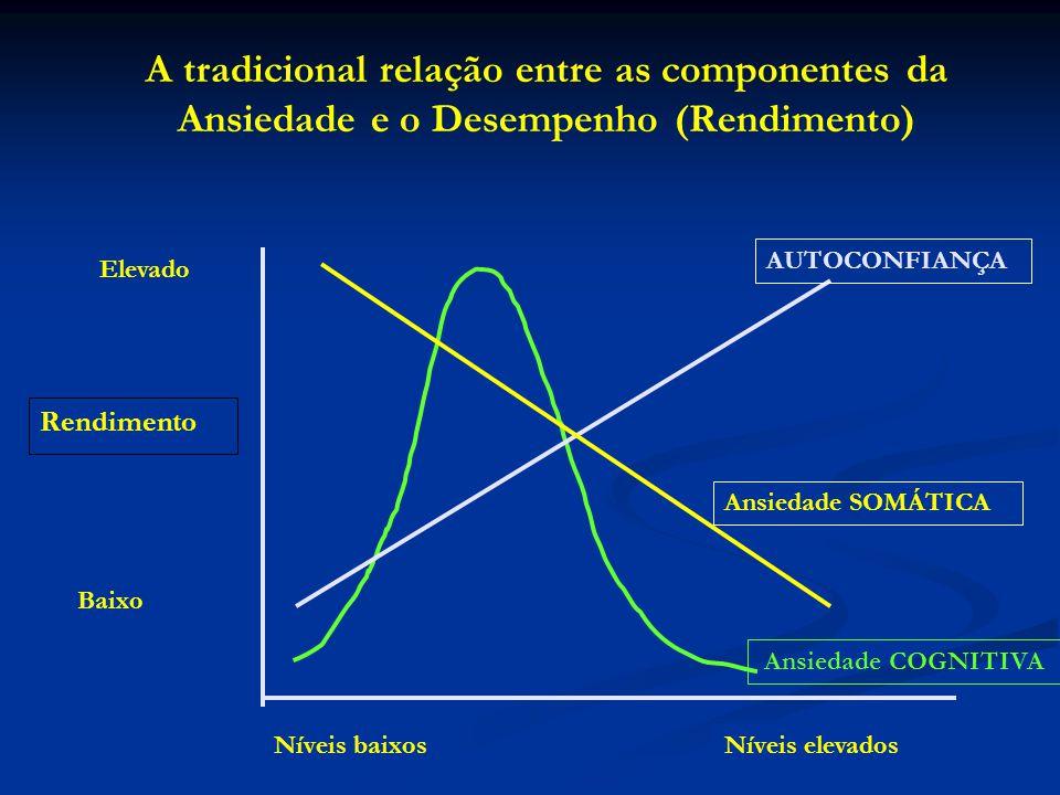 A tradicional relação entre as componentes da Ansiedade e o Desempenho (Rendimento)