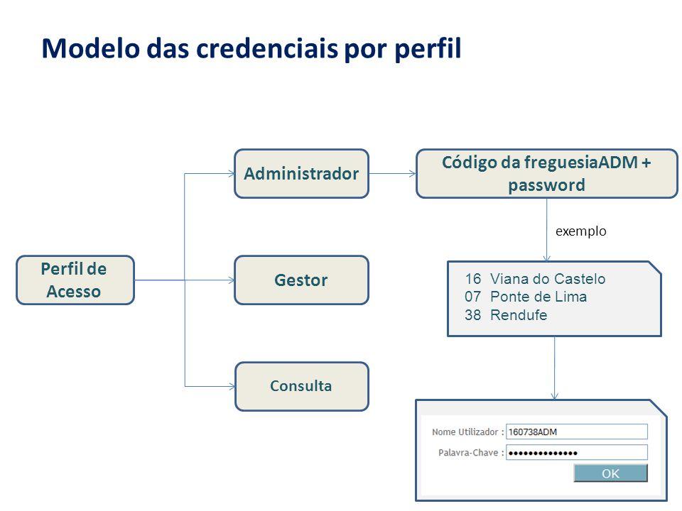 Modelo das credenciais por perfil