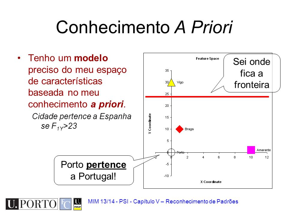 Conhecimento A Priori Tenho um modelo preciso do meu espaço de características baseada no meu conhecimento a priori.