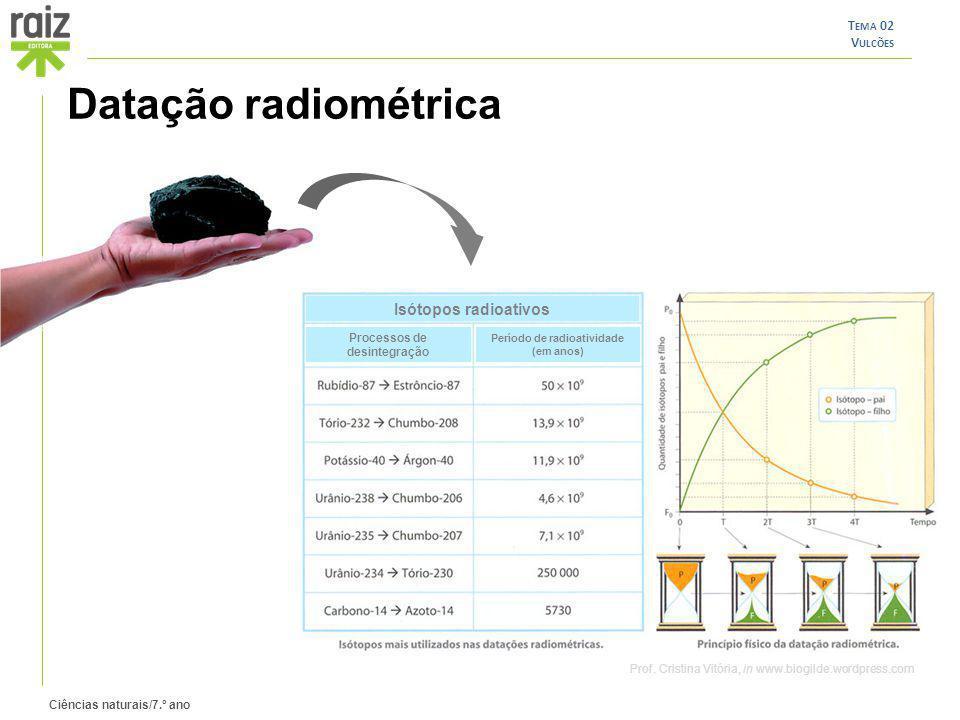 Processos de desintegração Período de radioatividade (em anos)