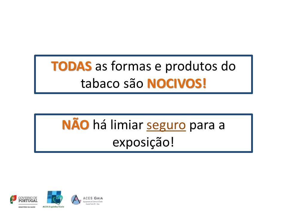 TODAS as formas e produtos do tabaco são NOCIVOS!