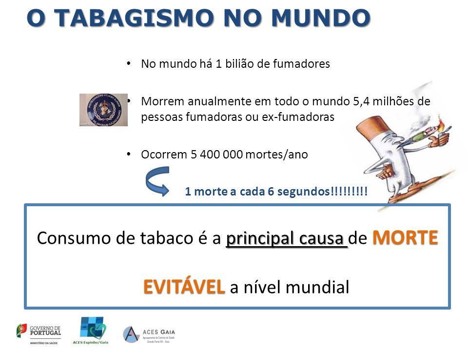 O TABAGISMO NO MUNDO No mundo há 1 bilião de fumadores. Morrem anualmente em todo o mundo 5,4 milhões de pessoas fumadoras ou ex-fumadoras.