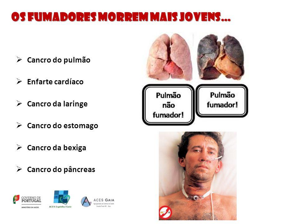 Os fumadores morrem mais jovens…