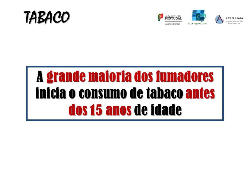 TABACO A grande maioria dos fumadores inicia o consumo de tabaco antes dos 15 anos de idade
