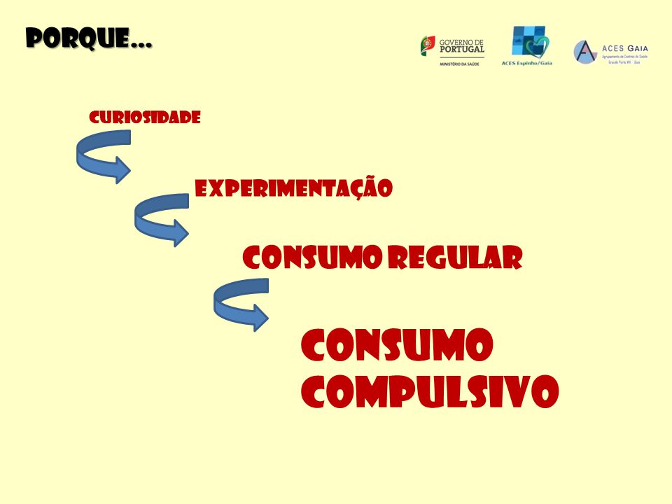 Consumo compulsivo Z Consumo regular Porque… Experimentação