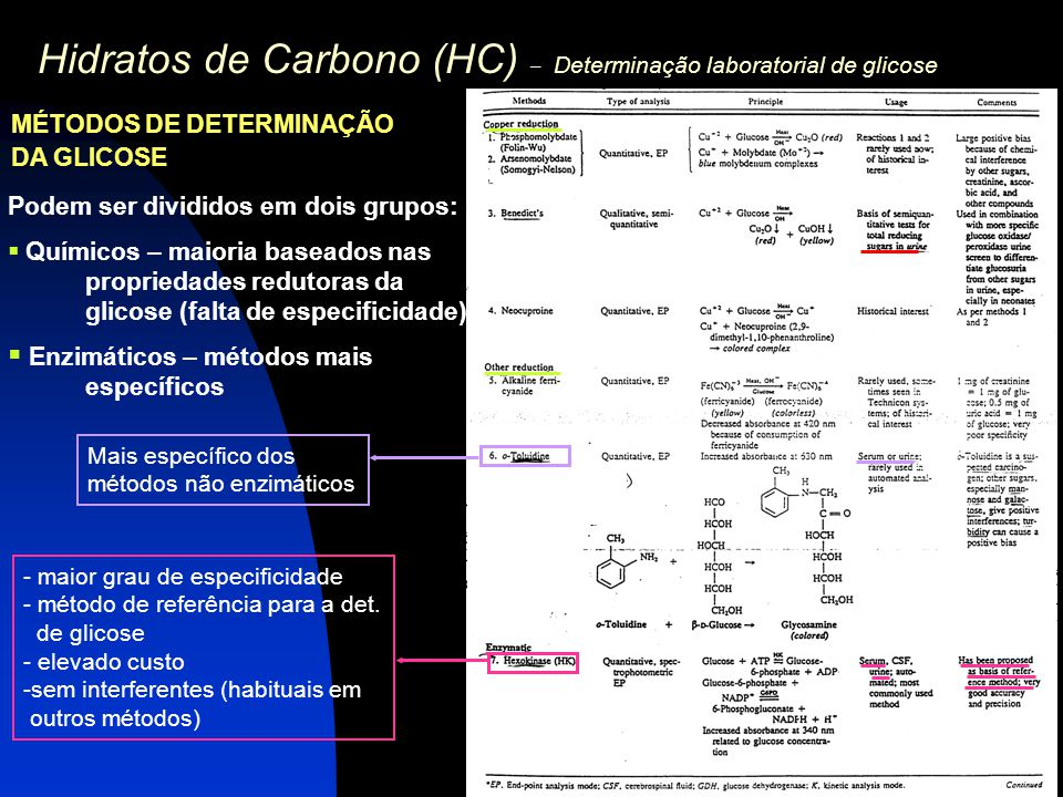 Hidratos de Carbono (HC) – Determinação laboratorial de glicose