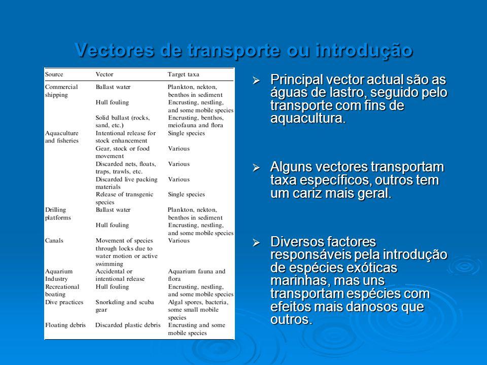 Vectores de transporte ou introdução