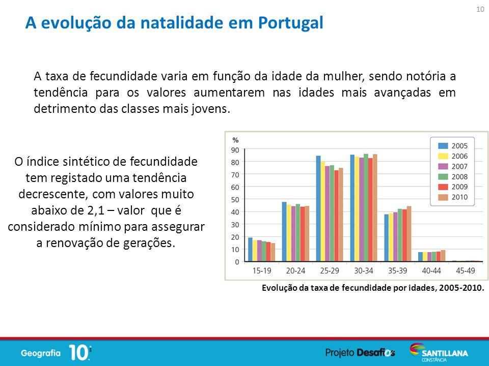 A evolução da natalidade em Portugal