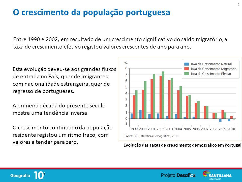 O crescimento da população portuguesa
