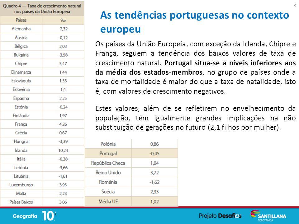 As tendências portuguesas no contexto europeu