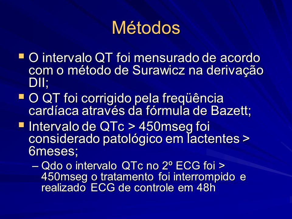 Métodos O intervalo QT foi mensurado de acordo com o método de Surawicz na derivação DII;