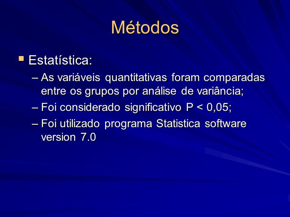 Métodos Estatística: As variáveis quantitativas foram comparadas entre os grupos por análise de variância;