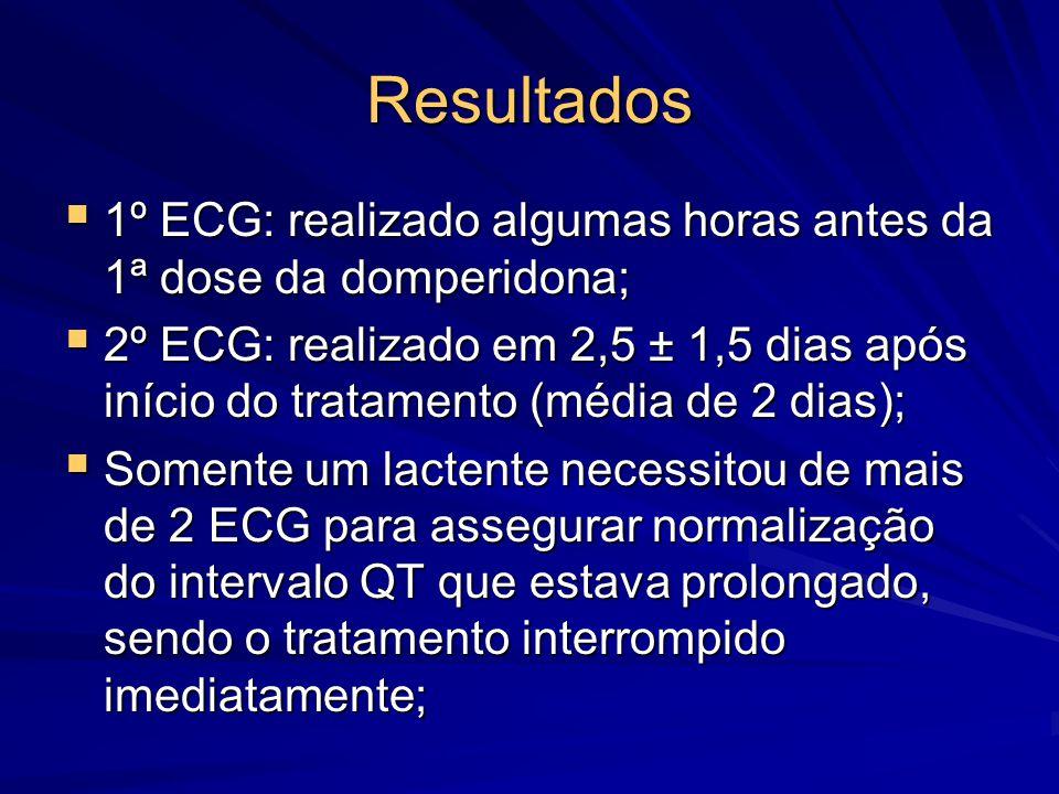 Resultados 1º ECG: realizado algumas horas antes da 1ª dose da domperidona;