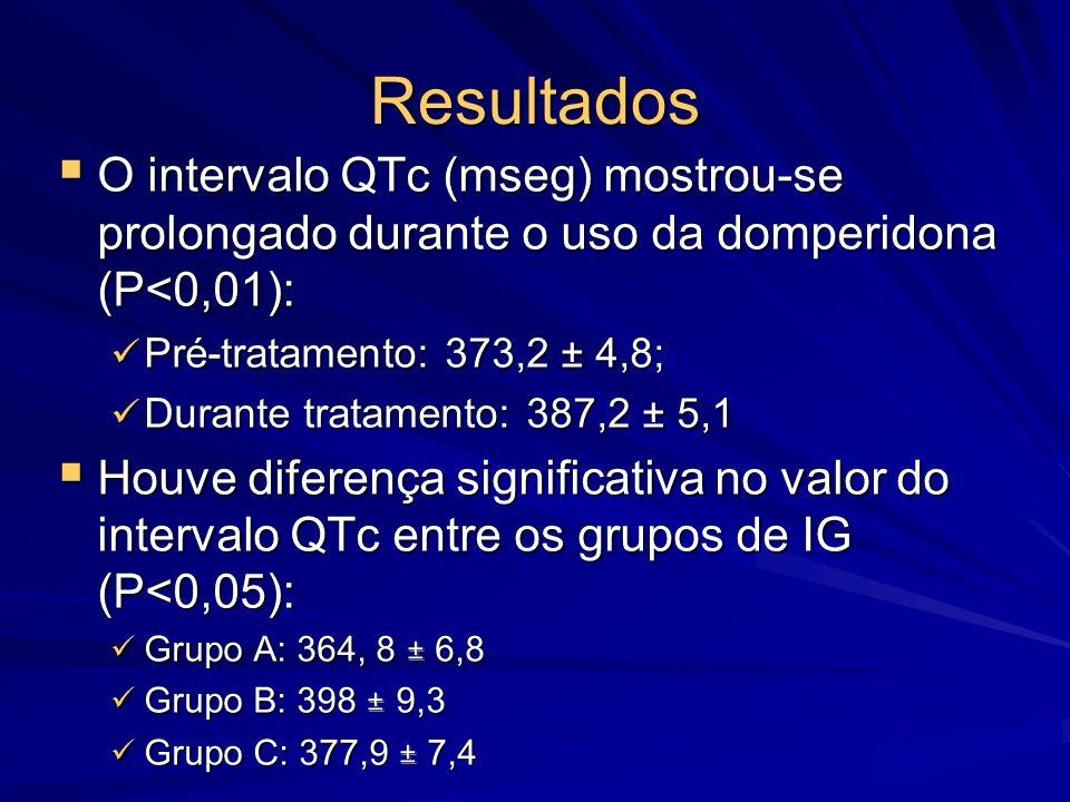 Resultados O intervalo QTc (mseg) mostrou-se prolongado durante o uso da domperidona (P<0,01): Pré-tratamento: 373,2 ± 4,8;