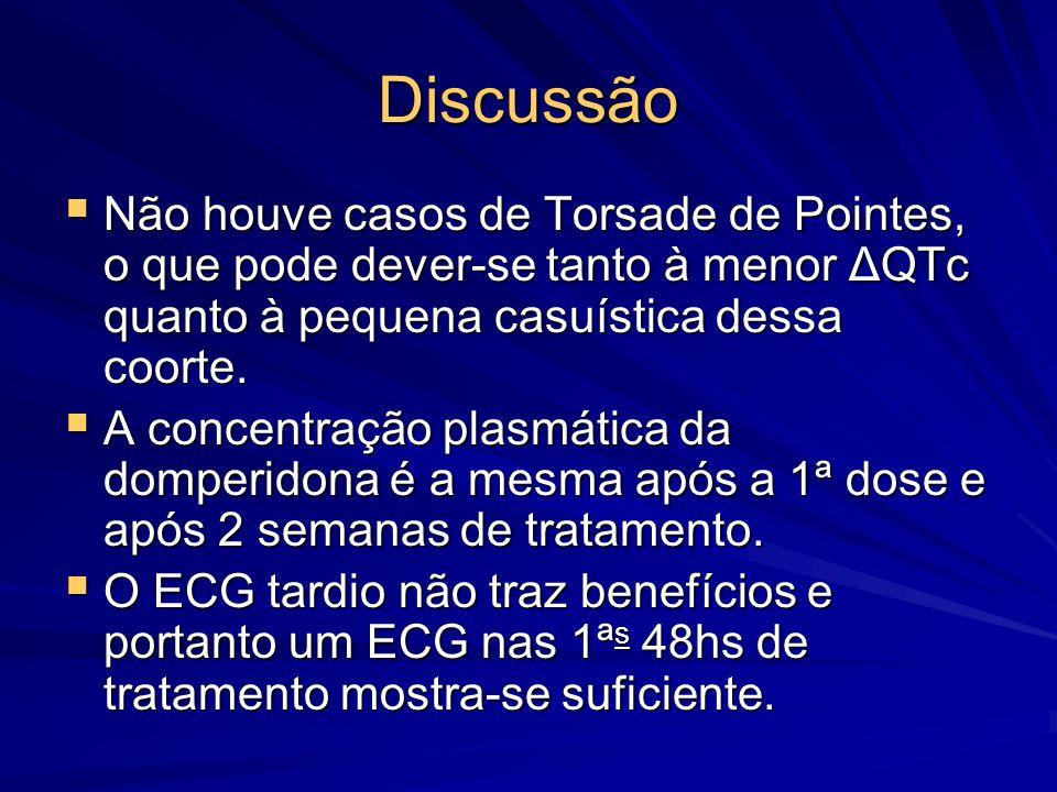 Discussão Não houve casos de Torsade de Pointes, o que pode dever-se tanto à menor ΔQTc quanto à pequena casuística dessa coorte.