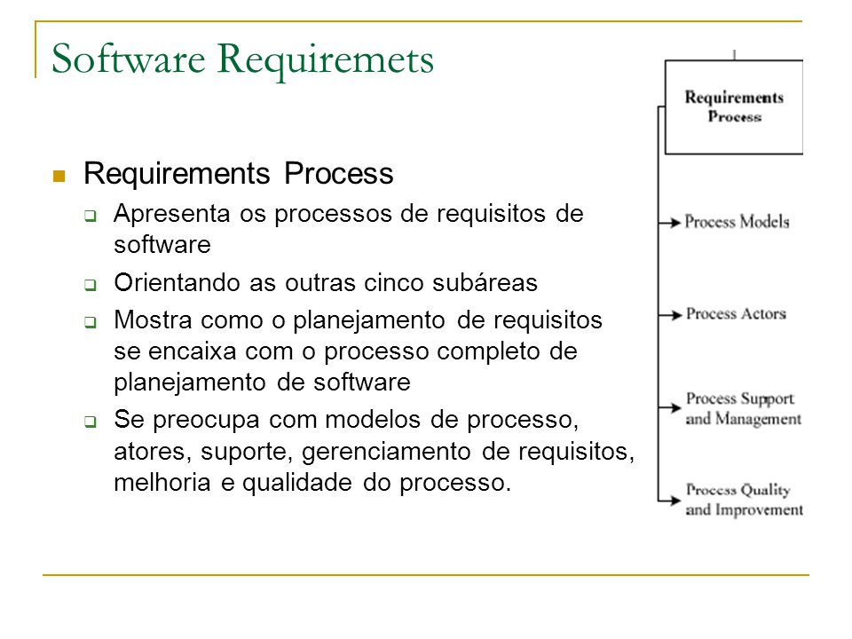 Software Requiremets Requirements Process